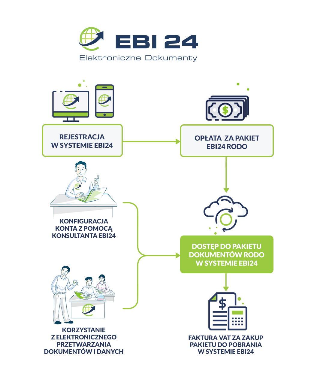 Trzymasz dane klientów w wersji papierowej? Zabezpiecz je z EBI24!